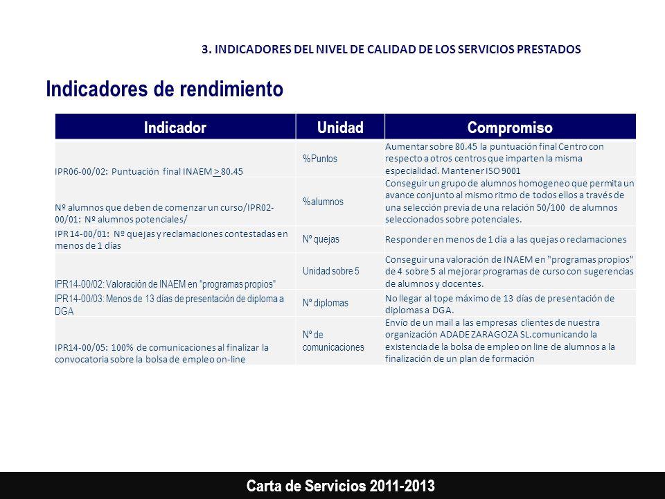 Carta de Servicios 2011-2013 IndicadorUnidadCompromiso IPR06-00/02: Puntuación final INAEM > 80.45 %Puntos Aumentar sobre 80.45 la puntuación final Ce