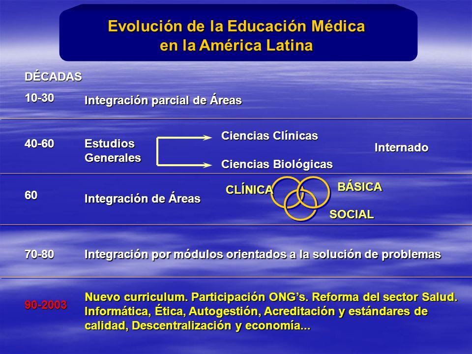 Integración parcial de Áreas 10-30 EstudiosGenerales Ciencias Clínicas Ciencias Biológicas Internado 40-60 Integración de Áreas 60 CLÍNICA BÁSICA SOCIAL Integración por módulos orientados a la solución de problemas 70-80 Nuevo curriculum.