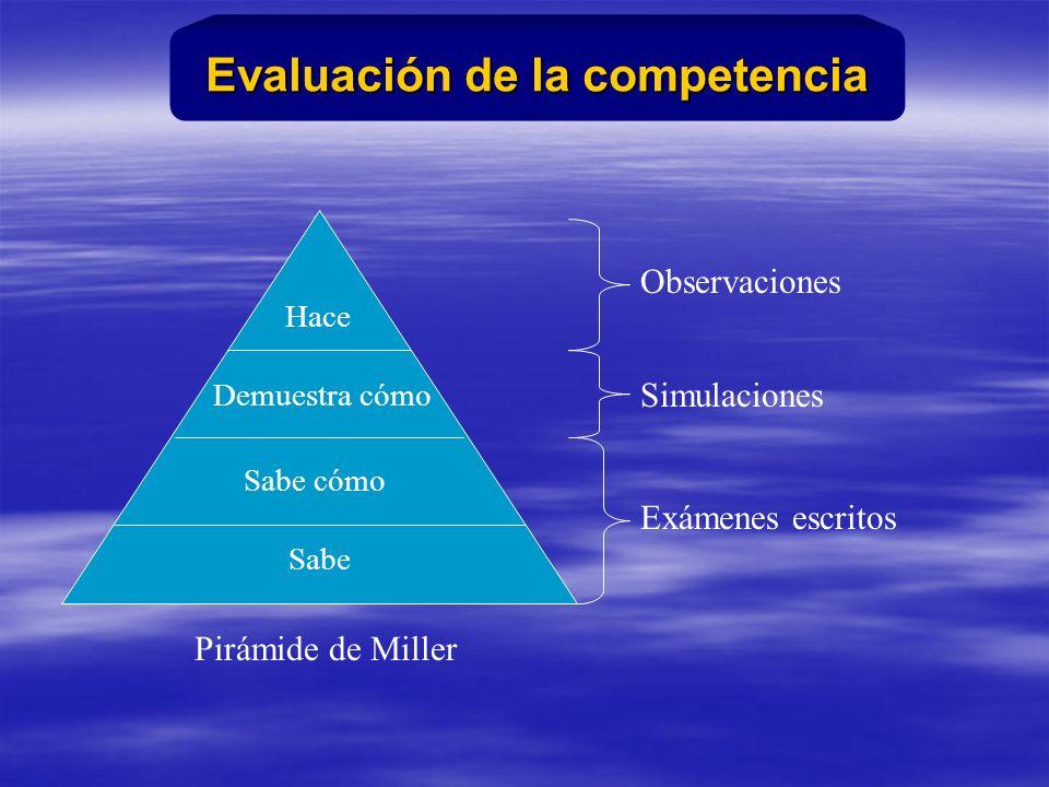 Sabe Sabe cómo Demuestra cómo Hace Exámenes escritos Simulaciones Observaciones Pirámide de Miller Evaluación de la competencia