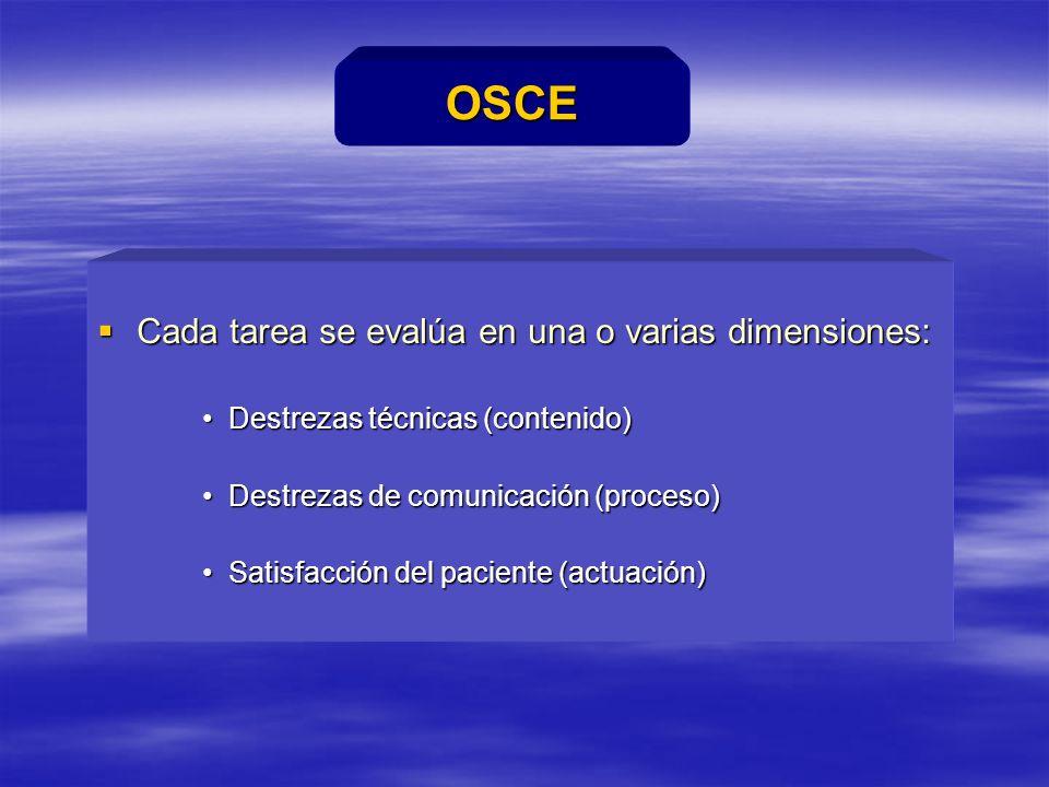 OSDE Cada tarea se evalúa en una o varias dimensiones: Cada tarea se evalúa en una o varias dimensiones: Destrezas técnicas (contenido)Destrezas técnicas (contenido) Destrezas de comunicación (proceso)Destrezas de comunicación (proceso) Satisfacción del paciente (actuación)Satisfacción del paciente (actuación) OSCE