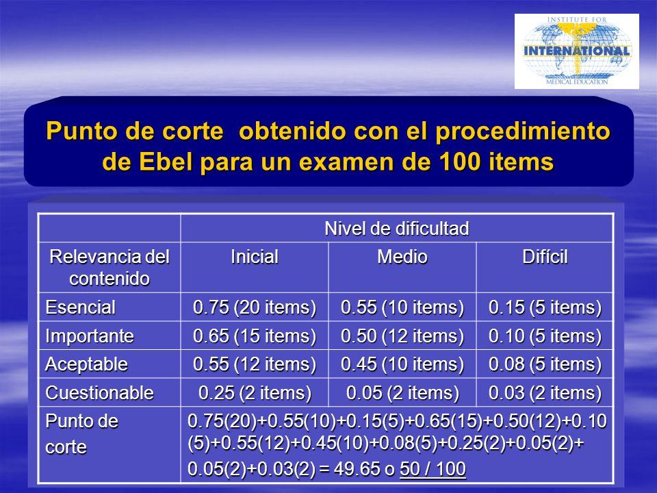 Nivel de dificultad Relevancia del contenido InicialMedioDifícil Esencial 0.75 (20 items) 0.55 (10 items) 0.15 (5 items) Importante 0.65 (15 items) 0.50 (12 items) 0.10 (5 items) Aceptable 0.55 (12 items) 0.45 (10 items) 0.08 (5 items) Cuestionable 0.25 (2 items) 0.05 (2 items) 0.03 (2 items) Punto de corte 0.75(20)+0.55(10)+0.15(5)+0.65(15)+0.50(12)+0.10 (5)+0.55(12)+0.45(10)+0.08(5)+0.25(2)+0.05(2)+ 0.05(2)+0.03(2) = 49.65 o 50 / 100 Punto de corte obtenido con el procedimiento de Ebel para un examen de 100 items