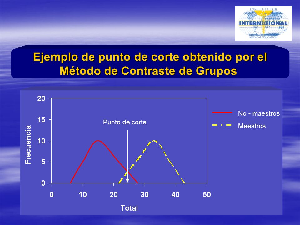 Ejemplo de punto de corte obtenido por el Método de Contraste de Grupos Punto de corte No - maestros Maestros