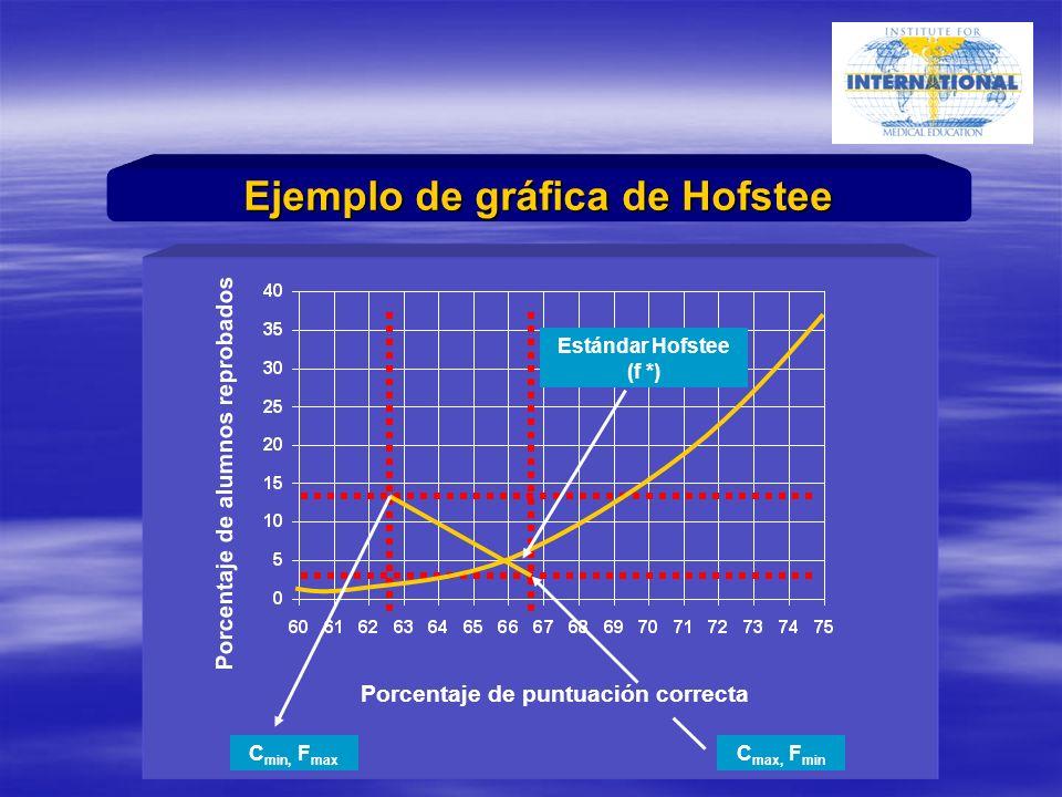 Porcentaje de alumnos reprobados Porcentaje de puntuación correcta Estándar Hofstee (f *) C max, F min C min, F max Ejemplo de gráfica de Hofstee