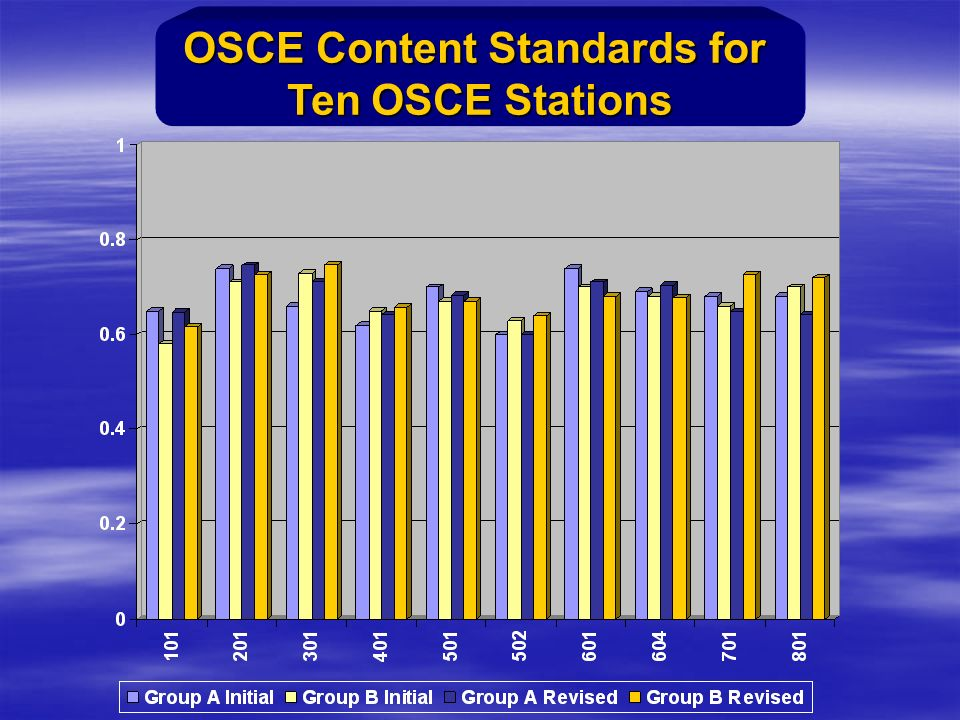 OSCE Content Standards for Ten OSCE Stations