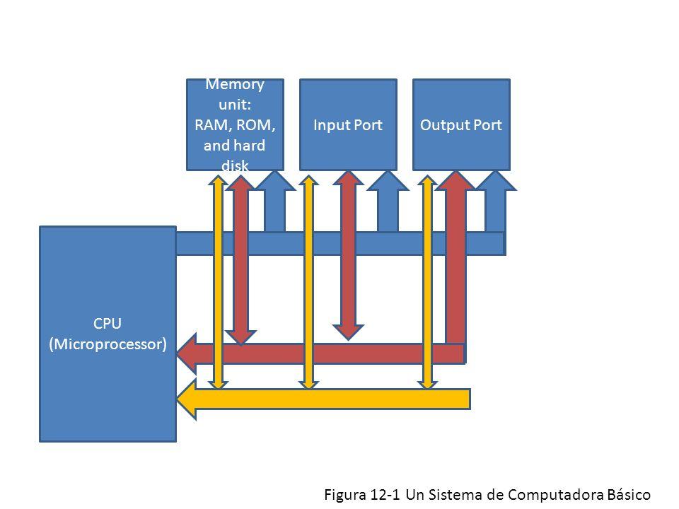 CPU (Microprocessor) Memory unit: RAM, ROM, and hard disk Output PortInput Port Figura 12-1 Un Sistema de Computadora Básico