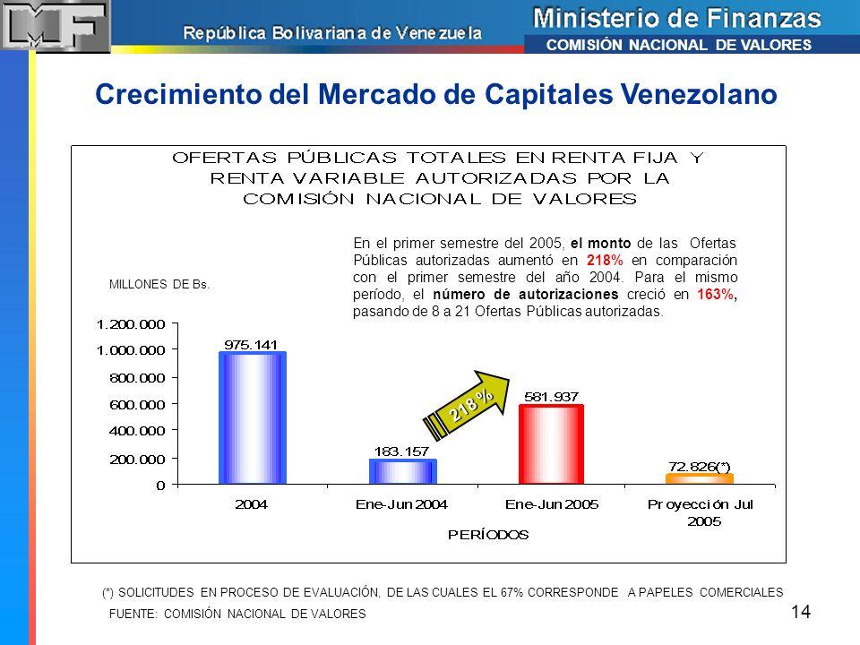 FUENTE: COMISIÓN NACIONAL DE VALORES En el primer semestre del 2005, el monto de las Ofertas Públicas autorizadas aumentó en 218% en comparación con e