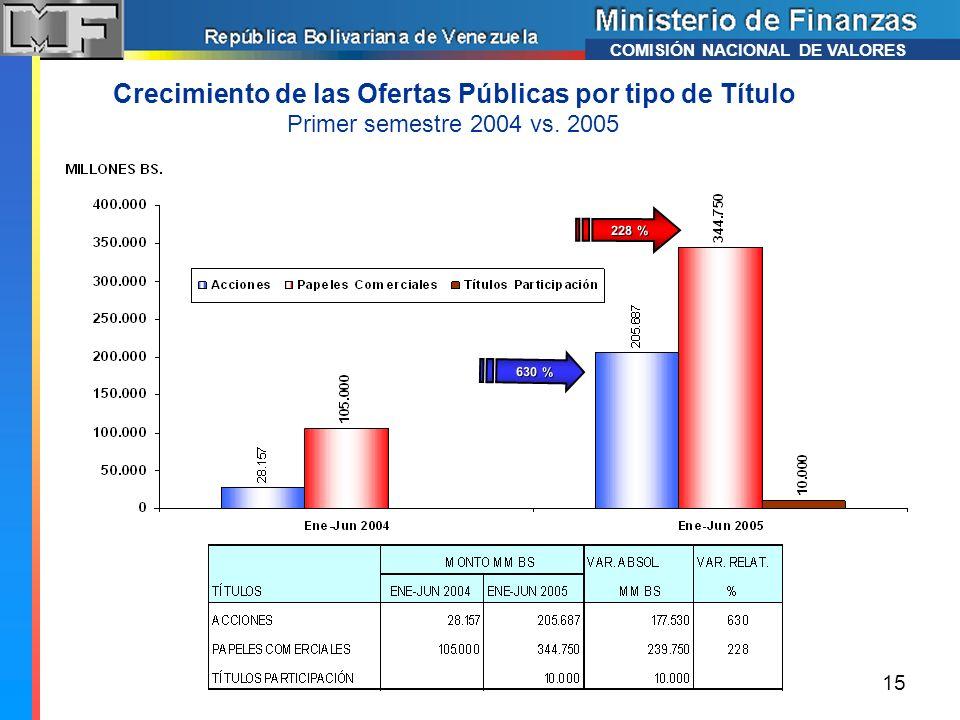 COMISIÓN NACIONAL DE VALORES Crecimiento de las Ofertas Públicas por tipo de Título Primer semestre 2004 vs. 2005 15 630 % 228 %