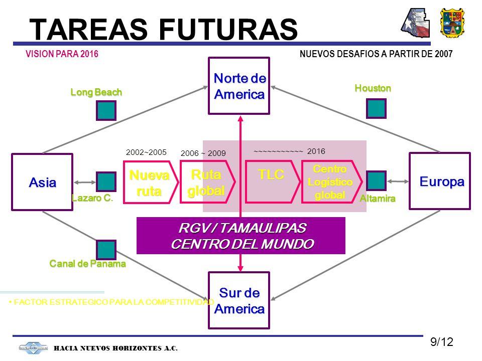 NUEVOS DESAFIOS A PARTIR DE 2007 HACIA NUEVOS HORIZONTES A.C. TAREAS FUTURAS Asia Europa Europa Norte de Norte deAmerica Sur de Sur deAmerica Long Bea
