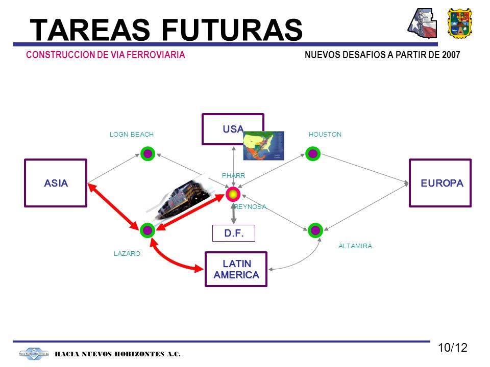NUEVOS DESAFIOS A PARTIR DE 2007 HACIA NUEVOS HORIZONTES A.C. TAREAS FUTURAS CONSTRUCCION DE VIA FERROVIARIA ASIA EUROPA EUROPA LATIN LATINAMERICA USA