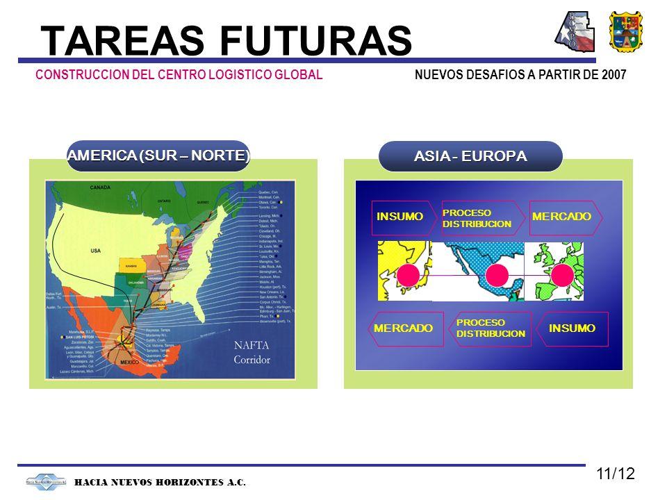 NUEVOS DESAFIOS A PARTIR DE 2007 HACIA NUEVOS HORIZONTES A.C. TAREAS FUTURAS CONSTRUCCION DEL CENTRO LOGISTICO GLOBAL AMERICA (SUR – NORTE) ASIA - EUR