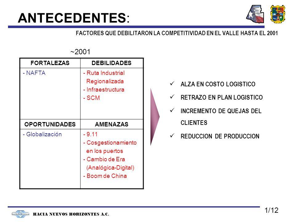 ANTECEDENTES: FACTORES QUE DEBILITARON LA COMPETITIVIDAD EN EL VALLE HASTA EL 2001 1/12 FORTALEZASDEBILIDADES - NAFTA- Ruta Industrial Regionalizada - Infraestructura - SCM OPORTUNIDADESAMENAZAS - Globalización- 9.11 - Cosgestionamiento en los puertos - Cambio de Era (Analógica-Digital) - Boom de China HACIA NUEVOS HORIZONTES A.C.