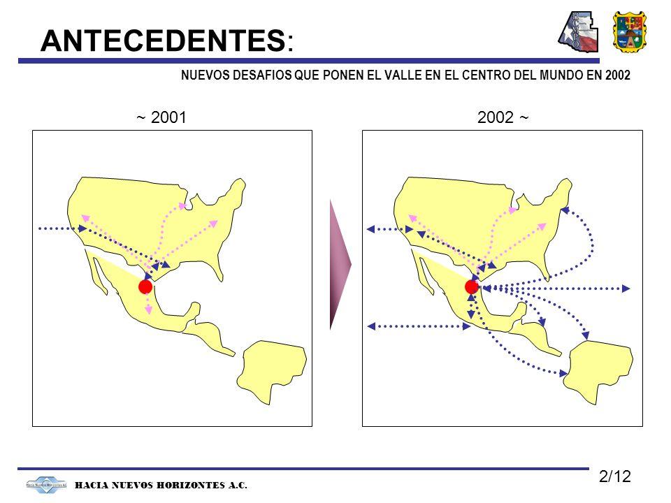 ANTECEDENTES: NUEVOS DESAFIOS QUE PONEN EL VALLE EN EL CENTRO DEL MUNDO EN 2002 HACIA NUEVOS HORIZONTES A.C. ~ 20012002 ~ 2/12