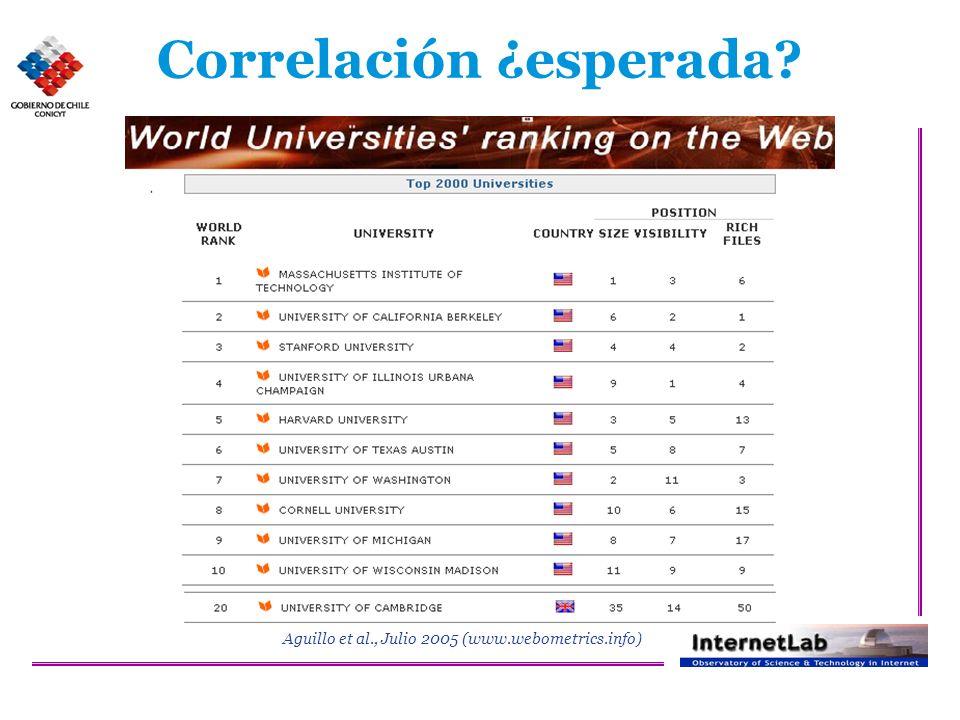 Correlación ¿esperada Aguillo et al., Julio 2005 (www.webometrics.info)