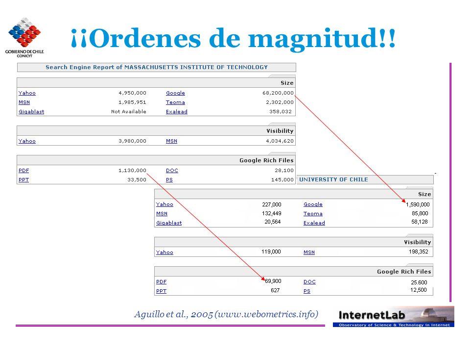 ¡¡Ordenes de magnitud!! Aguillo et al., 2005 (www.webometrics.info)