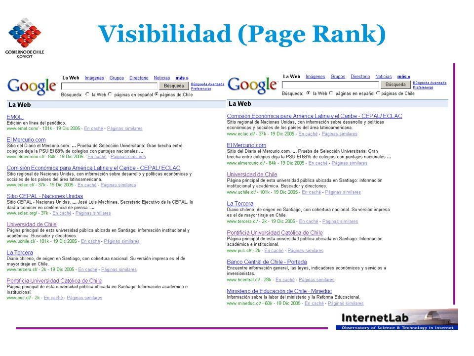 Visibilidad (Page Rank)