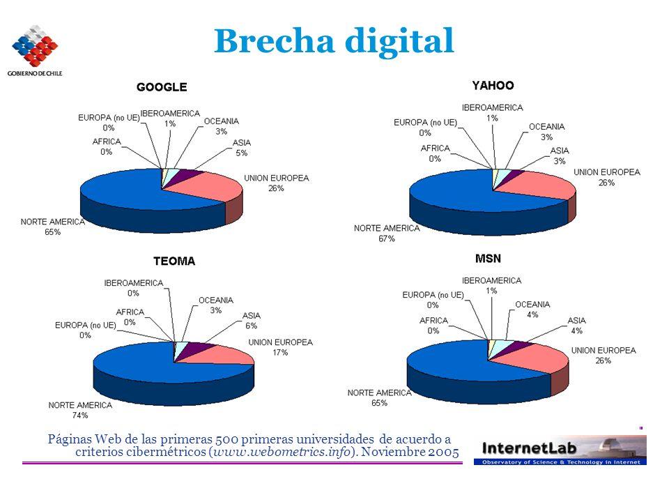 Brecha digital Páginas Web de las primeras 500 primeras universidades de acuerdo a criterios cibermétricos (www.webometrics.info).