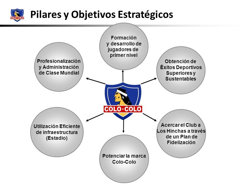 Pilar 1 Formación y desarrollo de jugadores de primer nivel Pilar 2 Obtención de éxitos deportivos superiores y sustentables Pilares y Objetivos Estratégicos Pilares de Fútbol Objetivos: Potenciar la forma y estilo de juego de Colo-Colo.
