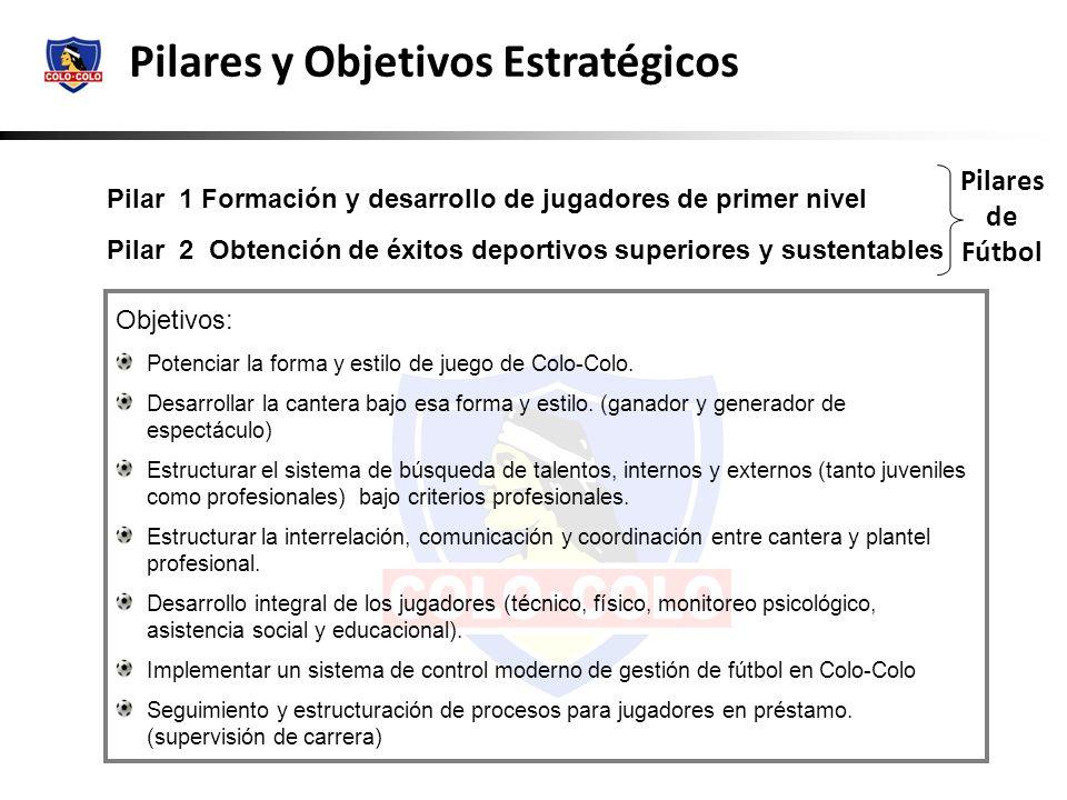 Pilar 1 Formación y desarrollo de jugadores de primer nivel Pilar 2 Obtención de éxitos deportivos superiores y sustentables Pilares y Objetivos Estra