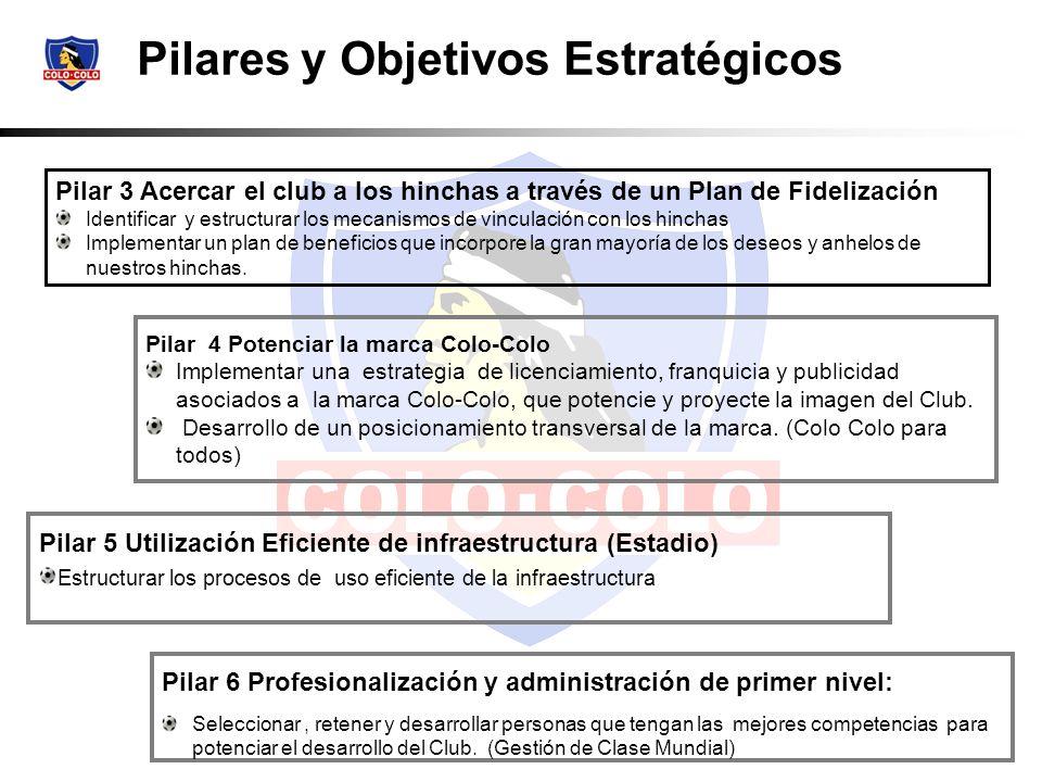 Pilares y Objetivos Estratégicos Pilar 6 Profesionalización y administración de primer nivel: Seleccionar, retener y desarrollar personas que tengan l