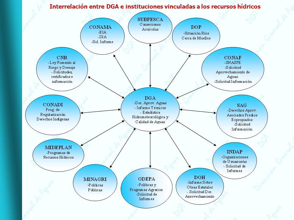 Interrelación entre DGA e instituciones vinculadas a los recursos hídricos