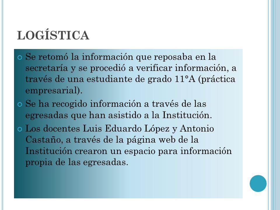 LOGÍSTICA Se retomó la información que reposaba en la secretaría y se procedió a verificar información, a través de una estudiante de grado 11°A (práctica empresarial).
