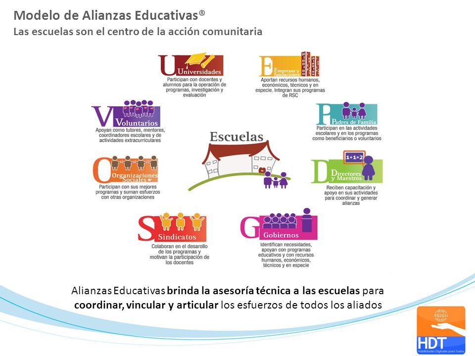 Modelo de Alianzas Educativas® Las escuelas son el centro de la acción comunitaria Alianzas Educativas brinda la asesoría técnica a las escuelas para