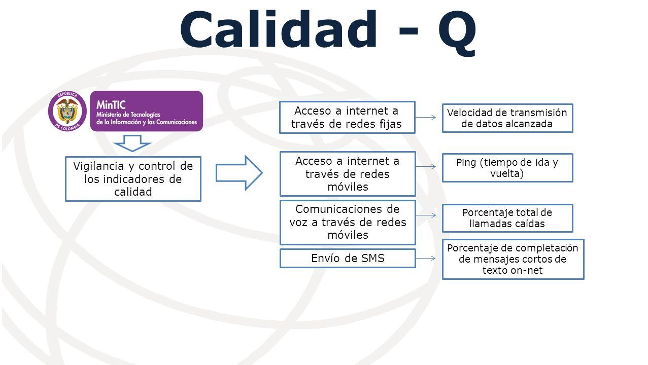 Calidad - Q Vigilancia y control de los indicadores de calidad Acceso a internet a través de redes fijas Comunicaciones de voz a través de redes móviles Envío de SMS Acceso a internet a través de redes móviles Velocidad de transmisión de datos alcanzada Ping (tiempo de ida y vuelta) Porcentaje total de llamadas caídas Porcentaje de completación de mensajes cortos de texto on-net