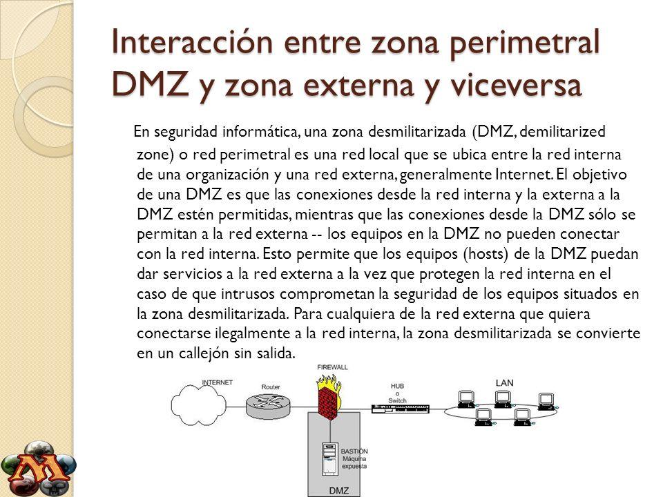 Interacción entre zona perimetral DMZ y zona externa y viceversa La DMZ se usa habitualmente para ubicar servidores que es necesario que sean accedidos desde fuera, como servidores de correo electrónico, Web y DNS.