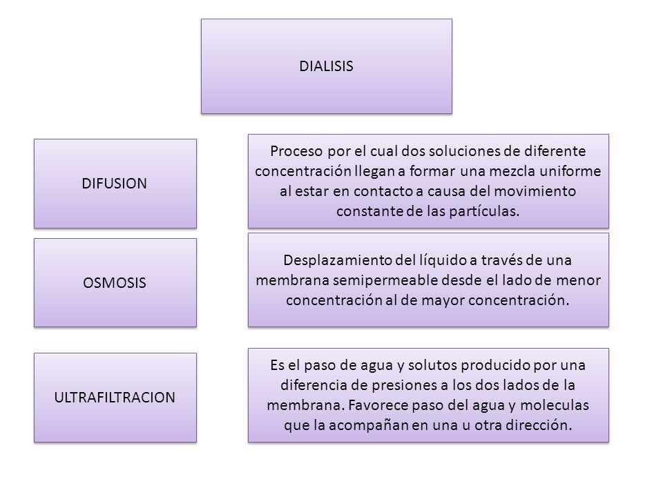 DIALISIS DIFUSION Proceso por el cual dos soluciones de diferente concentración llegan a formar una mezcla uniforme al estar en contacto a causa del m