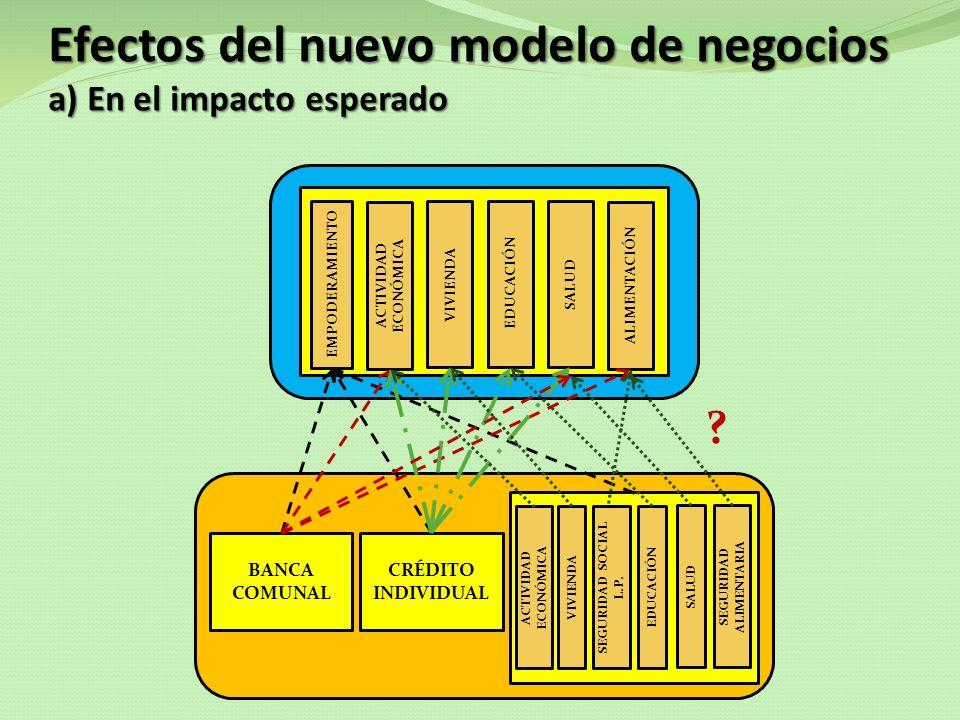 Efectos del nuevo modelo de negocios a) En el impacto esperado EMPODERAMIENTO VIVIENDA EDUCACIÓNSALUD ACTIVIDAD ECONÓMICA ALIMENTACIÓN ? BANCA COMUNAL