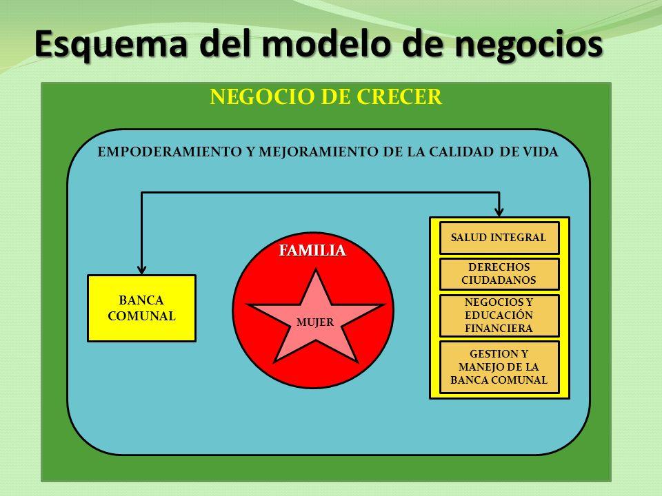 NEGOCIO DE CRECER Esquema del modelo de negocios EMPODERAMIENTO Y MEJORAMIENTO DE LA CALIDAD DE VIDA FAMILIA MUJER BANCA COMUNAL SALUD INTEGRAL DERECH