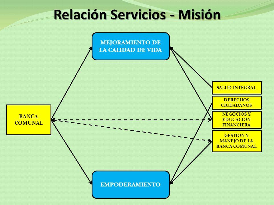 Relación Servicios - Misión BANCA COMUNAL SALUD INTEGRAL DERECHOS CIUDADANOS NEGOCIOS Y EDUCACIÓN FINANCIERA GESTION Y MANEJO DE LA BANCA COMUNAL EMPO