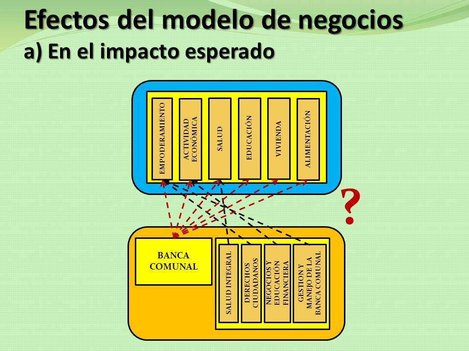 Efectos del modelo de negocios a) En el impacto esperado BANCA COMUNAL SALUD INTEGRAL DERECHOS CIUDADANOS NEGOCIOS Y EDUCACIÓN FINANCIERA GESTION Y MA