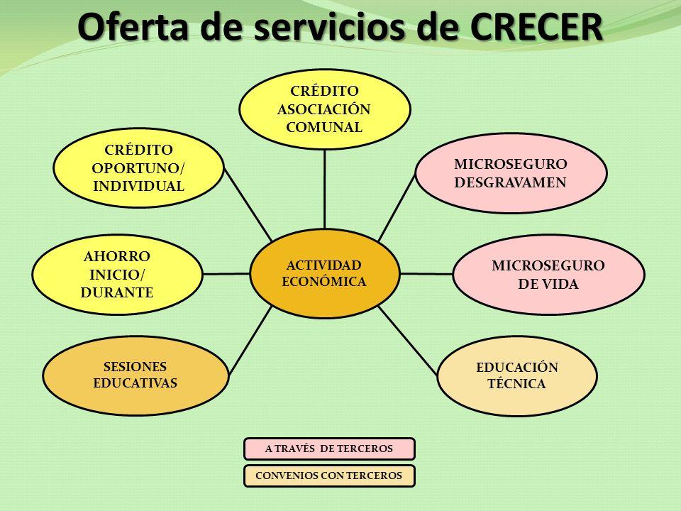 Oferta de servicios de CRECER CRÉDITO ASOCIACIÓN COMUNAL CRÉDITO INDIVIDUAL PARA VIVIENDA SESIONES EDUCATIVAS CAPACITACIÓN Y ASISTENCIA TÉCNICA MICROSEGURO DESGRAVAMEN VIVIENDA A TRAVÉS DE TERCEROS MICROSEGURO DE VIDA CONVENIOS CON TERCEROS