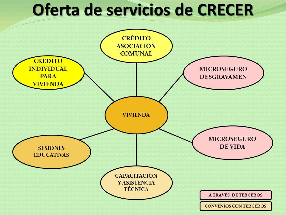 Oferta de servicios de CRECER CRÉDITO INDIVIDUAL PARA SALUD JORNADAS DE SALUD MINITALLERES ESPECIALIZADOS DE SALUD SISTEMA DE REFERENCIAS Y CONTRAREFERENCIAS SESIONES EDUCATIVAS MICROSEGURO DE VIDA SALUD A TRAVÉS DE TERCEROS MICROSEGURO DESGRAVAMEN CONVENIOS CON TERCEROS CRÉDITO ASOCIACIÓN COMUNAL