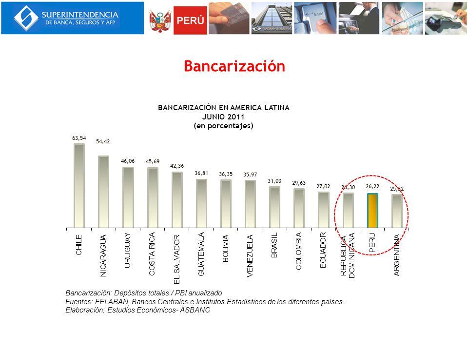Bancarización Bancarización: Depósitos totales / PBI anualizado Fuentes: FELABAN, Bancos Centrales e Institutos Estadísticos de los diferentes países.