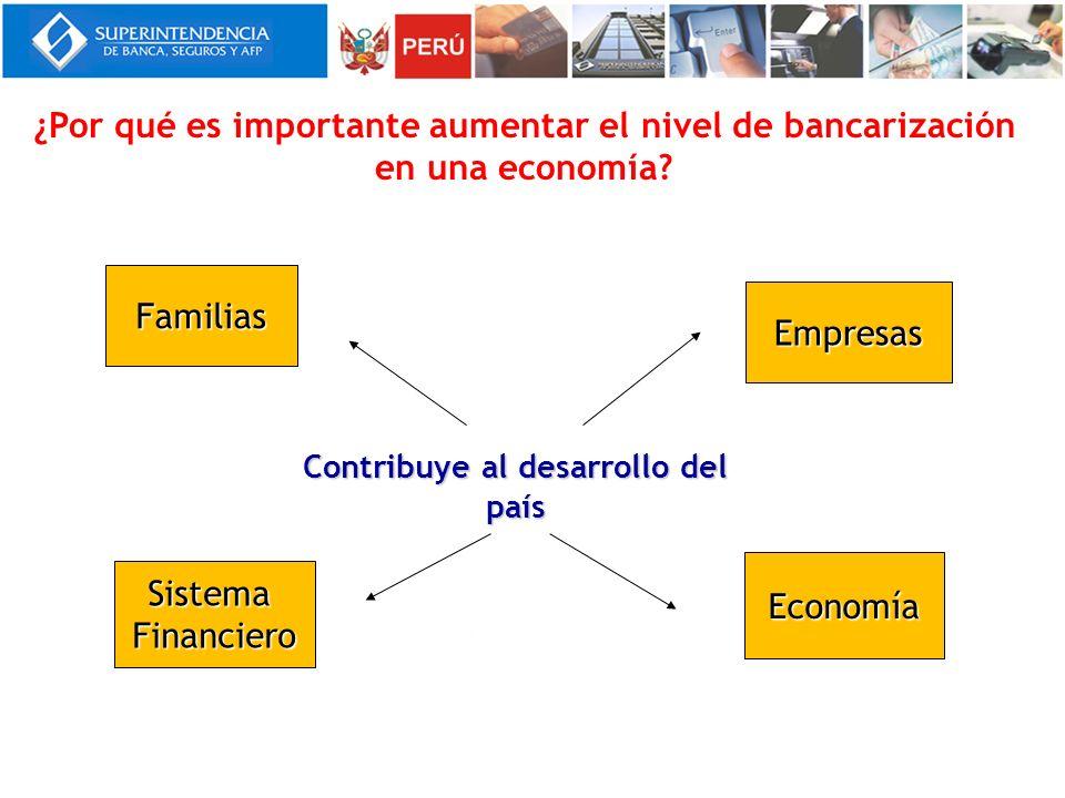 ¿Por qué es importante aumentar el nivel de bancarización en una economía? Contribuye al desarrollo del país Familias Empresas SistemaFinanciero Econo