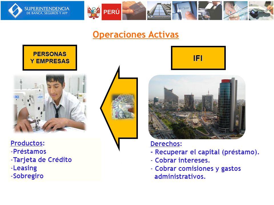 Operaciones Activas Productos: -Préstamos -Tarjeta de Crédito -Leasing -Sobregiro IFI Derechos: - Recuperar el capital (préstamo). - Cobrar intereses.