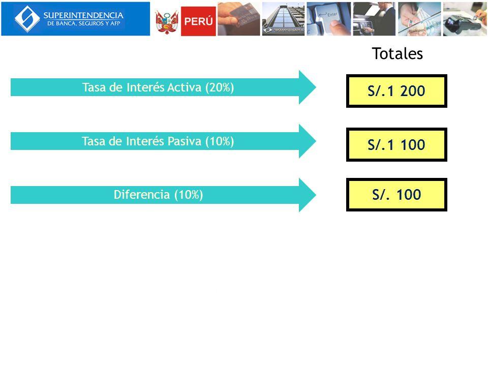Tasa de Interés Pasiva (10%) Tasa de Interés Activa (20%) S/.1 200 S/.1 100 Diferencia (10%) S/. 100 Totales