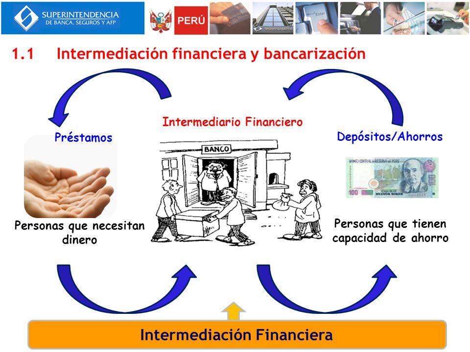 1.1Intermediación financiera y bancarización Personas que tienen capacidad de ahorro Intermediario Financiero Personas que necesitan dinero Préstamos