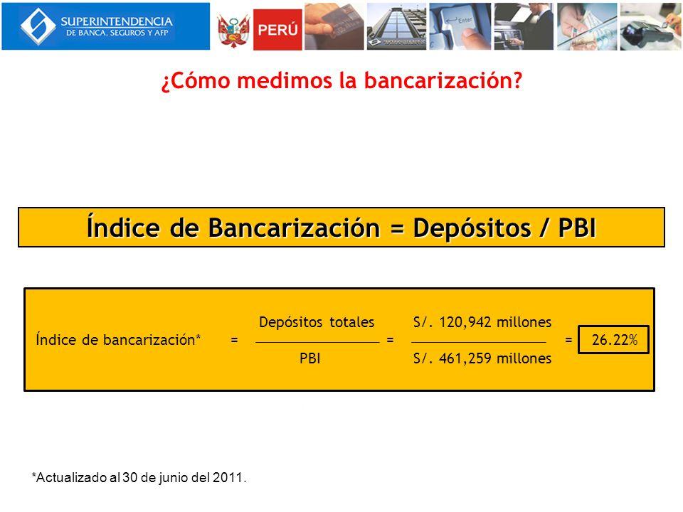 ¿Cómo medimos la bancarización? Índice de Bancarización = Depósitos / PBI Índice de Bancarización = Depósitos / PBI Depósitos totales S/. 120,942 mill