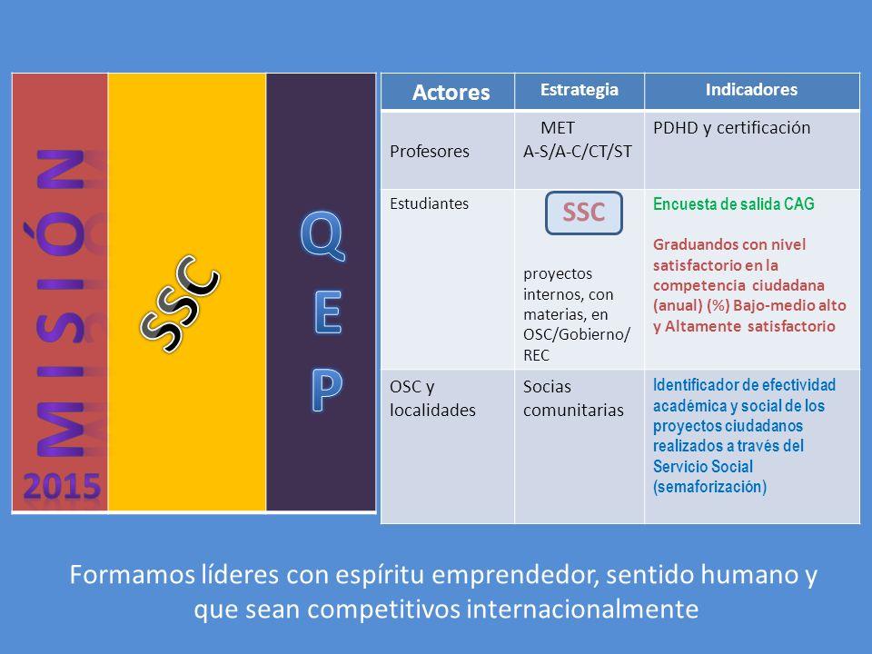 Actores EstrategiaIndicadores Profesores MET A-S/A-C/CT/ST PDHD y certificación Estudiantes SSC proyectos internos, con materias, en OSC/Gobierno/ REC