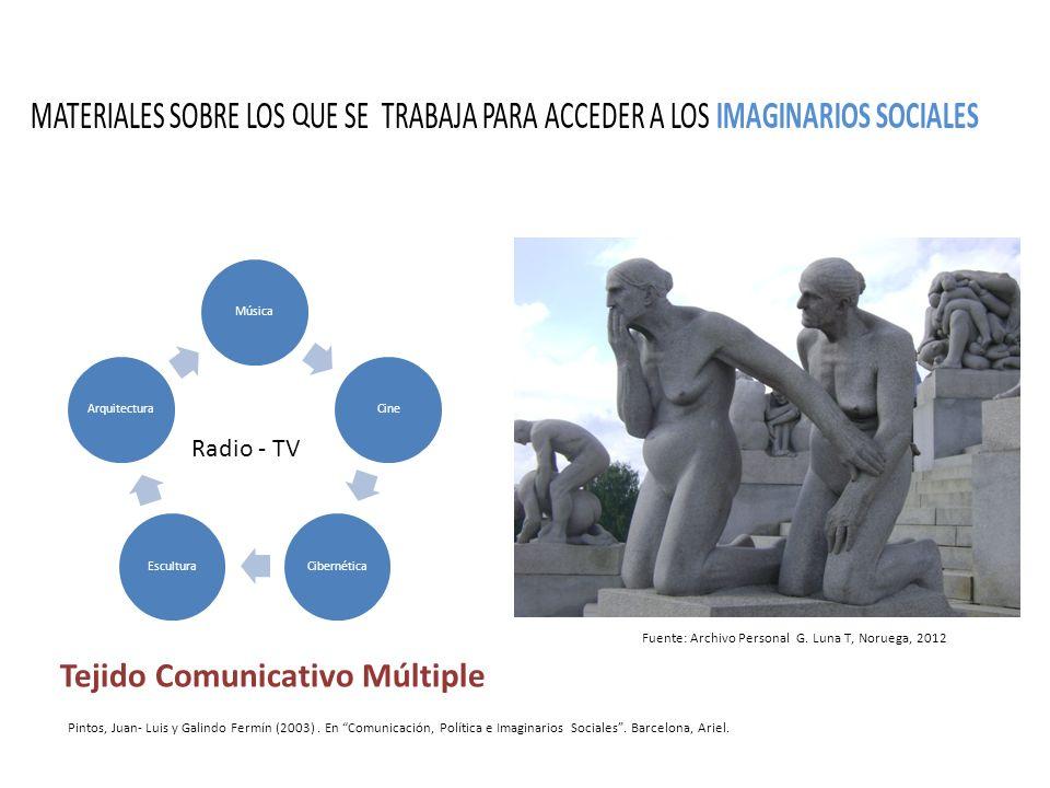 Tejido Comunicativo Múltiple MATERIALES SOBRE LOS QUE SE TRABAJA PARA ACCEDER A LOS IMAGINARIOS SOCIALES Pintos, Juan- Luis y Galindo Fermín (2003). E