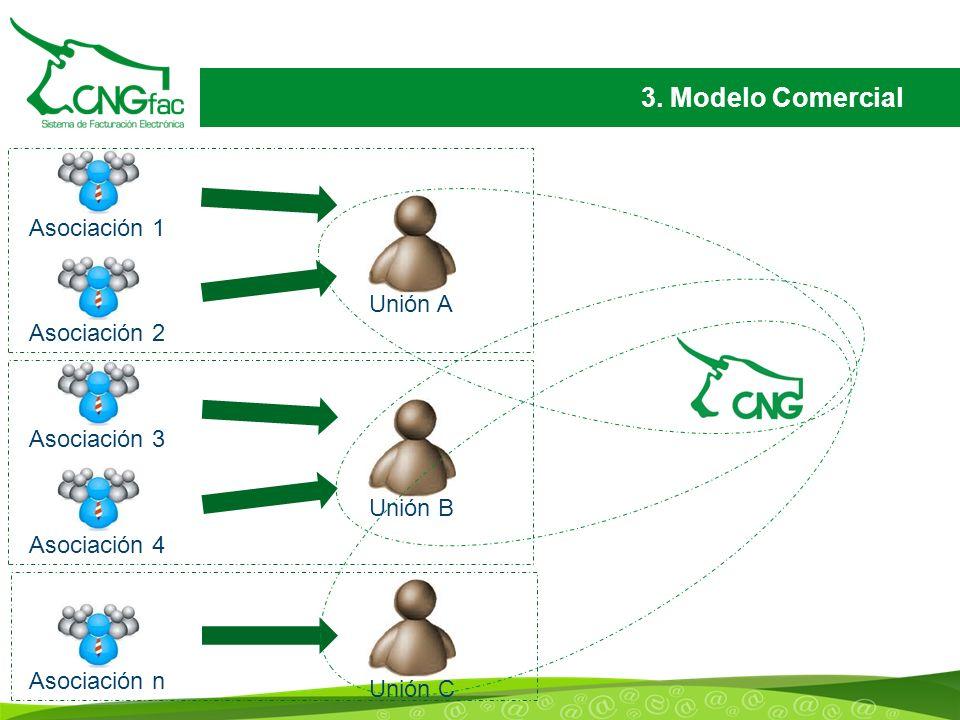 3. Modelo Comercial Asociación 1Asociación 2Asociación 3Asociación 4Asociación n Unión AUnión BUnión C