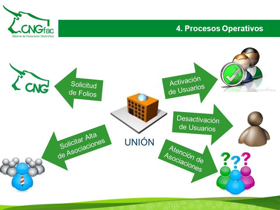 4. Procesos Operativos UNIÓN Solicitud de Folios Activación de Usuarios Desactivación de Usuarios Solicitar Alta de Asociaciones Atención de Asociacio