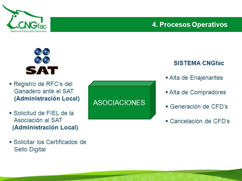 4. Procesos Operativos Registro de RFCs del Ganadero ante el SAT (Administración Local) Solicitud de FIEL de la Asociación al SAT (Administración Loca
