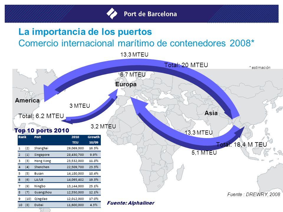America * estimación Fuente : DREWRY, 2008 3,2 MTEU 13,3 MTEU 5,1 MTEU Asia 13,3 MTEU 6,7 MTEU 3 MTEU Europa Top 10 ports 2010 La importancia de los p