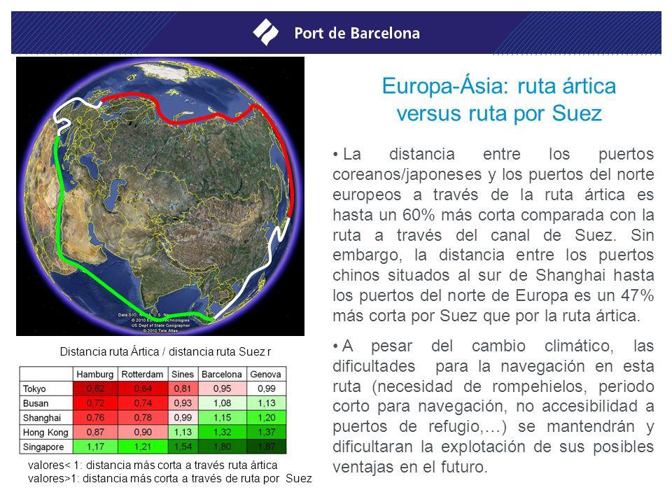 Comparación de rutas marítimas vía Panamá y vía Suez Reducción en la ruta por Suez respecto la ruta por Panamà DistanciaTiempo BarcelonaReducción de -38% a -58%Reducción de -22% a -47% SinesReducción de -30% a -52%Reducción de -11% a -38% GénovaReducción de -40% a -59%Reducción de -25% a -49% RotterdamReducción de -26% a -47%Reducción de -7% a -33% HamburgReducción de -26% a -46%Reducción de -7% a -32%