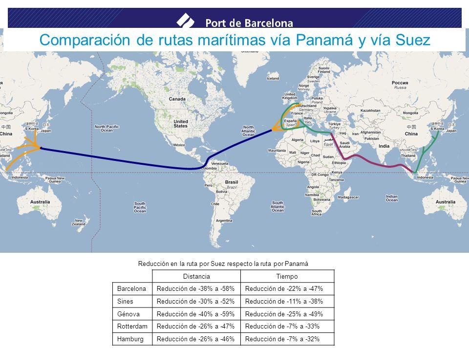 Comparación de rutas marítimas vía Panamá y vía Suez Reducción en la ruta por Suez respecto la ruta por Panamà DistanciaTiempo BarcelonaReducción de -