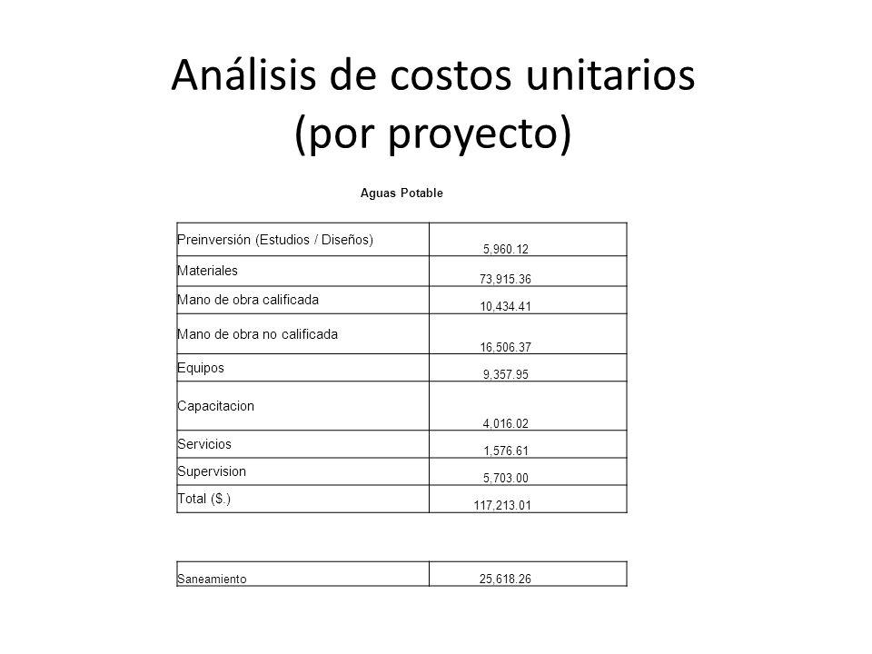 Análisis de costos unitarios (por proyecto) Aguas Potable Preinversión (Estudios / Diseños) 5,960.12 Materiales 73,915.36 Mano de obra calificada 10,4